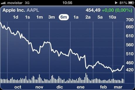 Resultado de Apple en la bolsa